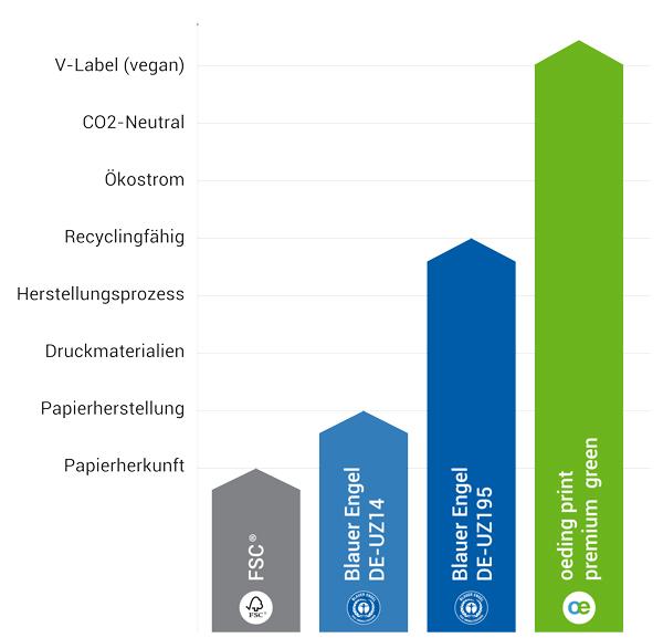 Grafik Umweltzeichen FSC und Blauer Engel DE-UZ195